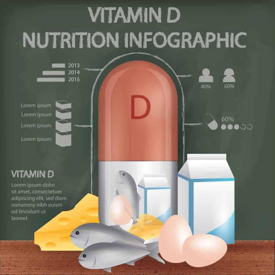 vitamin d, figure