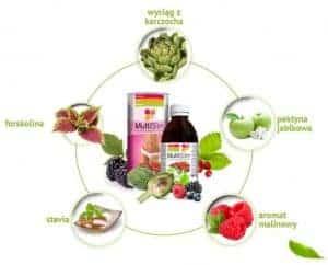Multi Slim ingredients